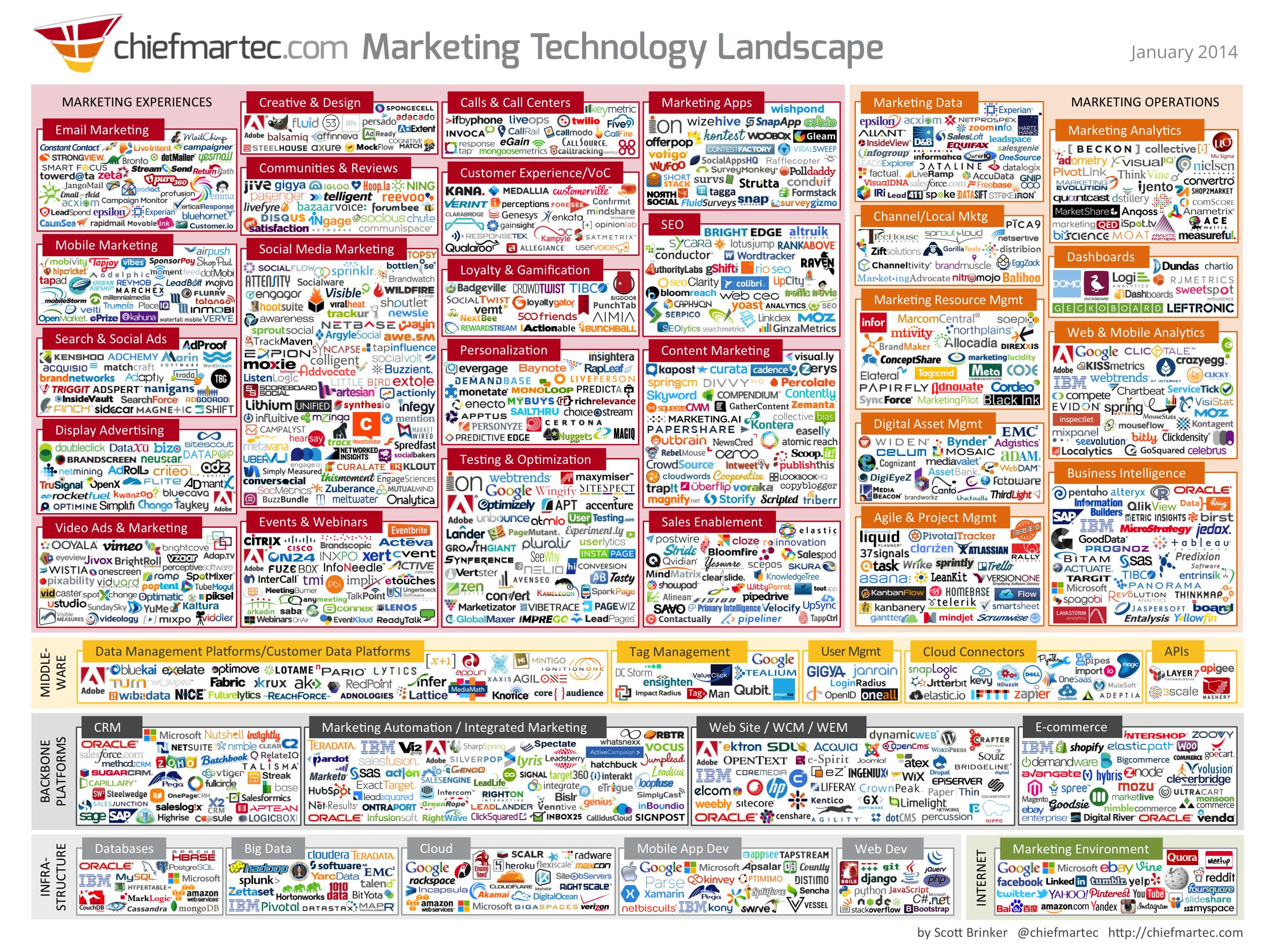 marketing_technology