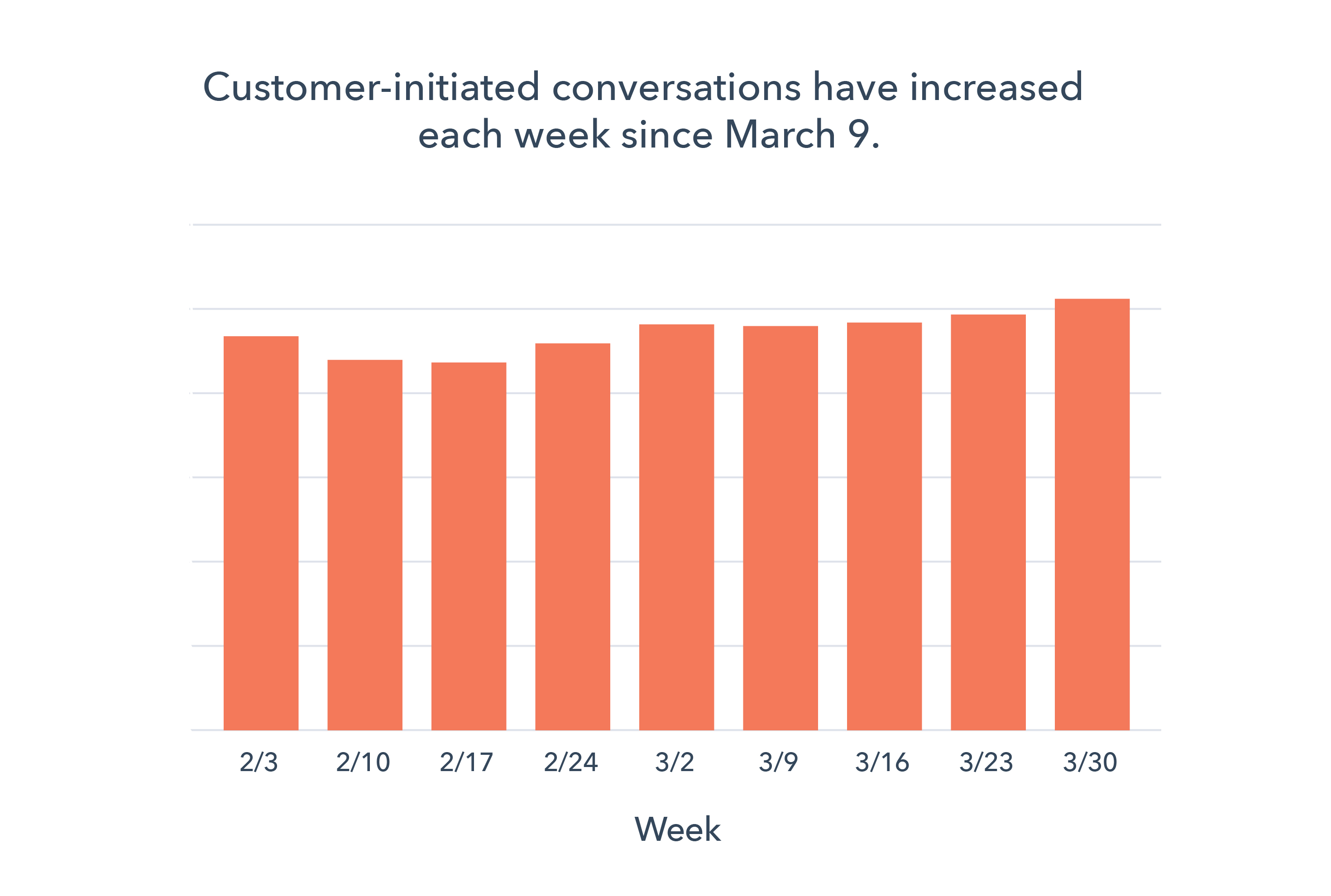 Chat volumes on the HubSpot Platform March 20