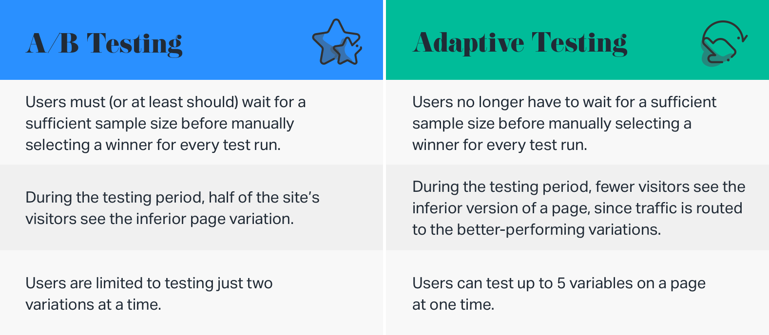 A/B Testing graphic