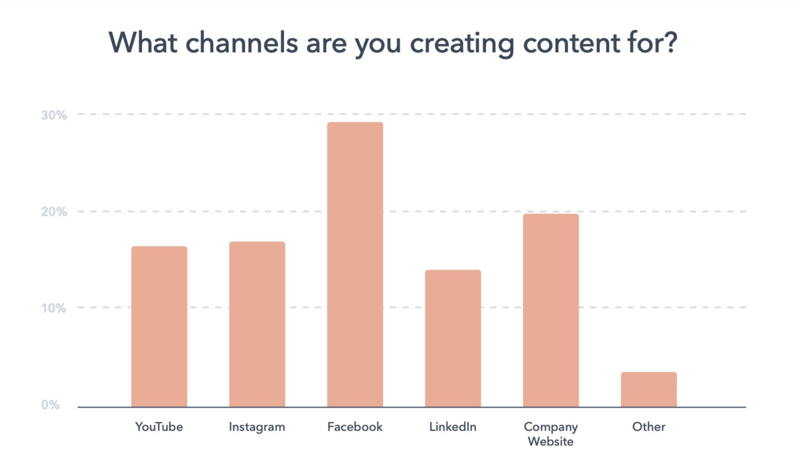 Content creation channels