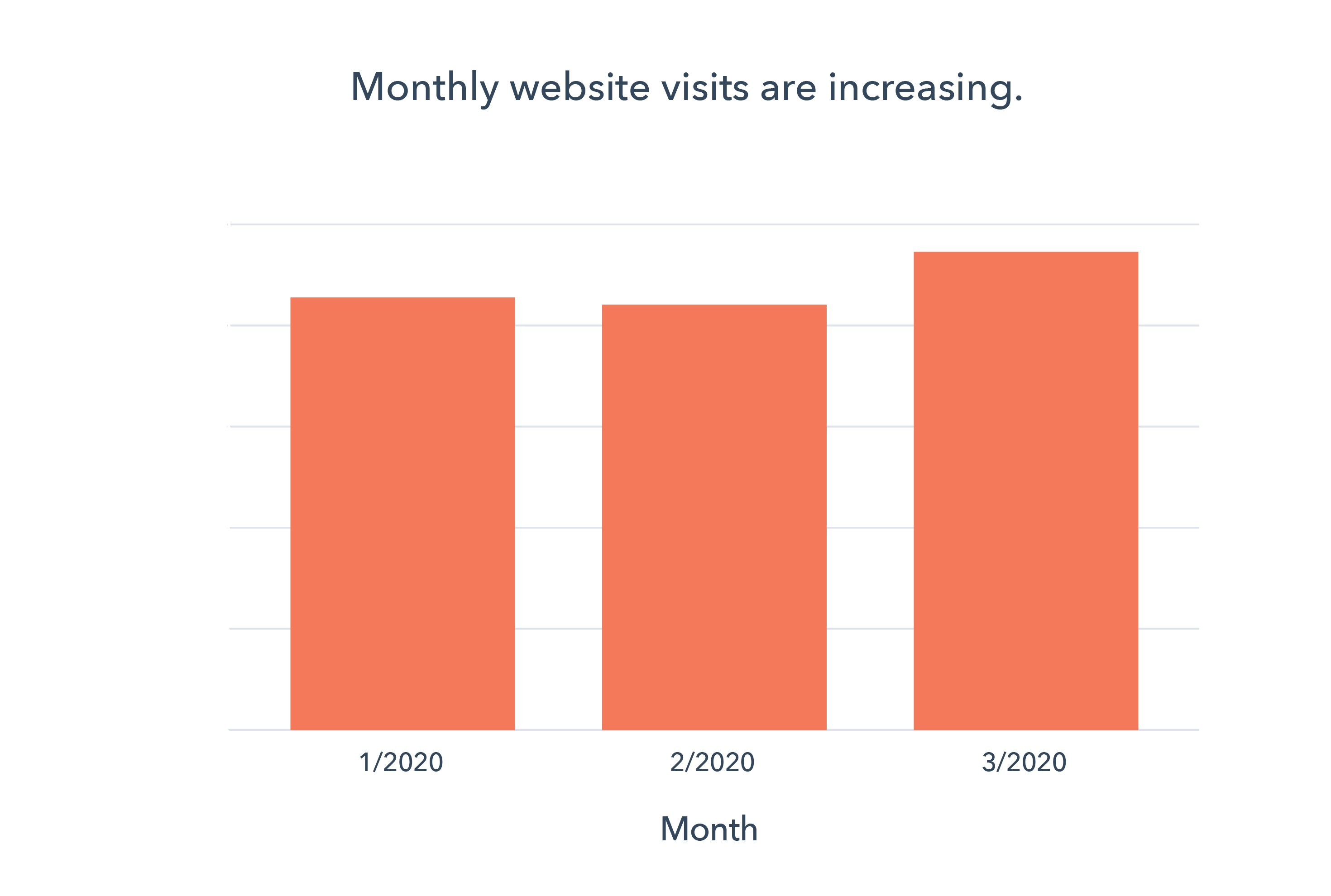 Website visitation on the HubSpot Platform March 20