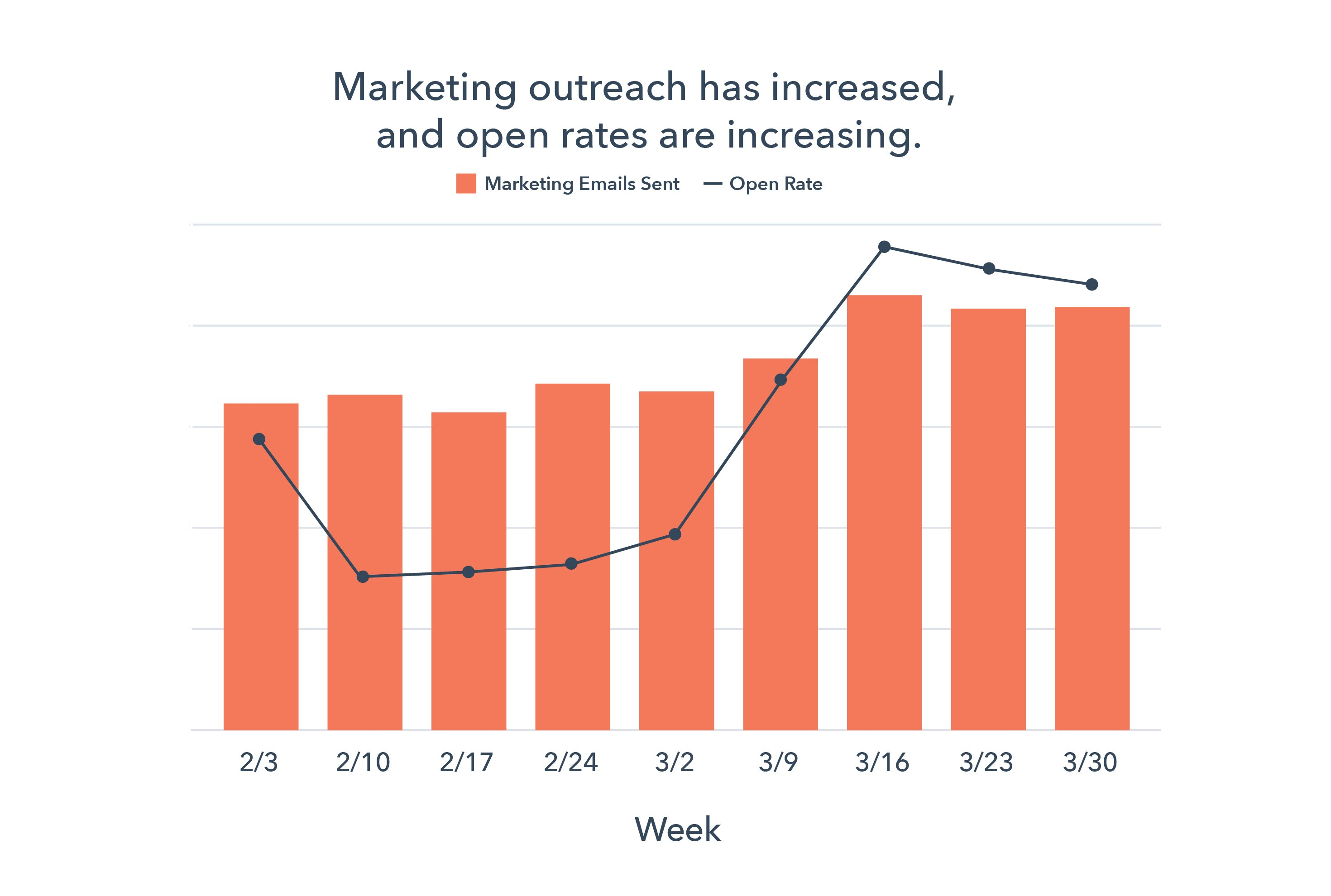 rate of email open rates marketing